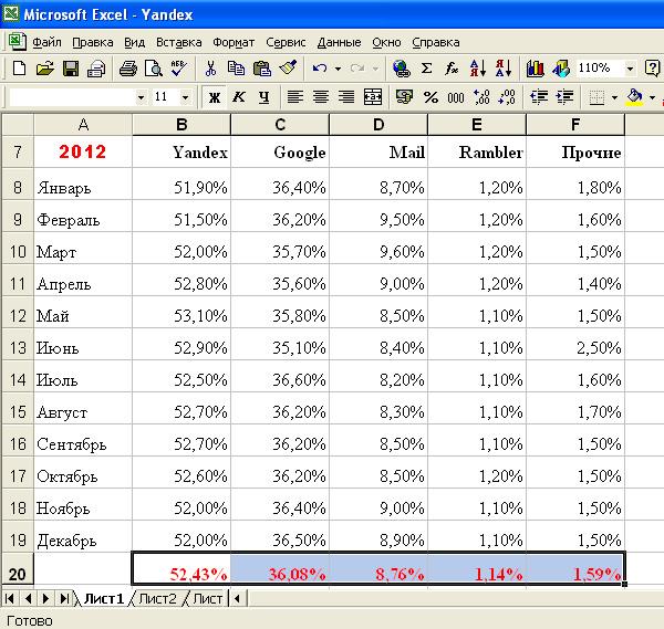 Трафик поисковых систем 2012