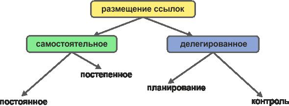 Способы размещения ссылок