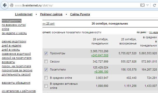 счетчик посещаемости сайта liveinternet
