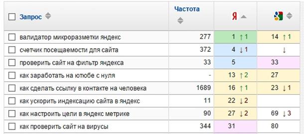 статья счетчик посещаемости для сайта в ТОПе Яндекса