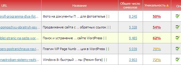 text.ru результаты проверки