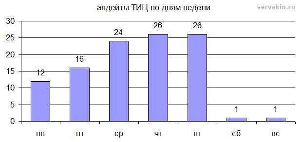 календарь апдейтов ТИЦ