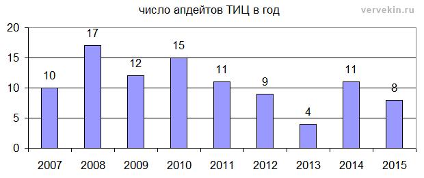 Число апдейтов ТИЦ в год - статистика