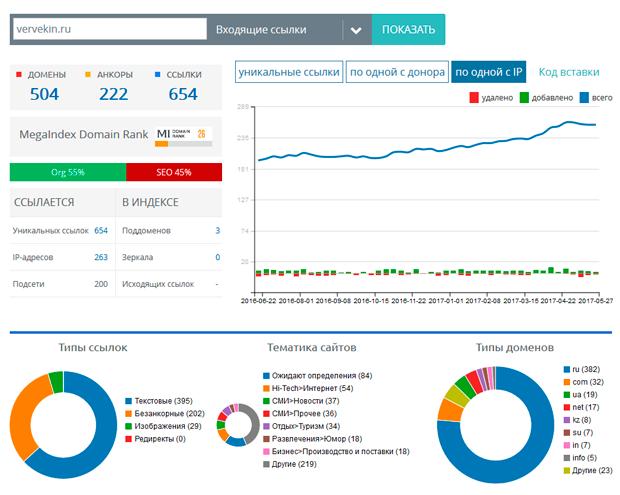 MegaIndex: анализ ссылочной массы сайта