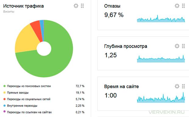 Экспериментальный сайт (медицина): показатели Яндекс.Метрики