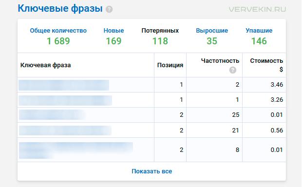 Ключевые фразы: динамика в Яндекс