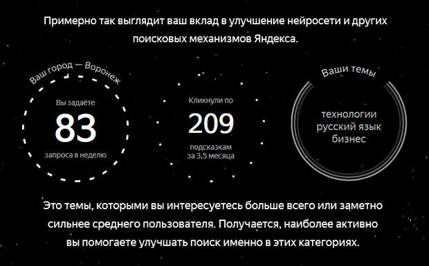 Статистика пользователя в поисковой системе Яндекс