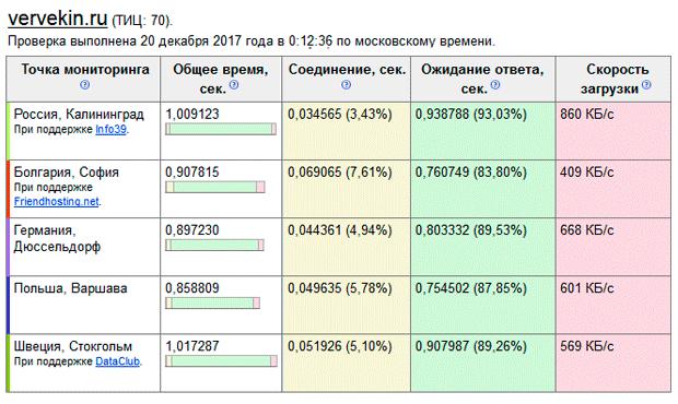 Ping Admin - удобный сервис мониторинга доступности сайта