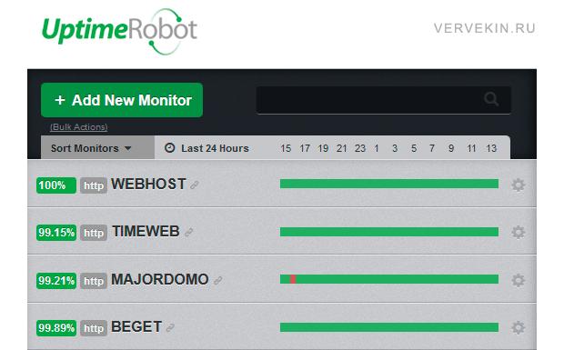 Uptimerobot- мониторинг сайтов