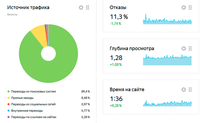 Туристический сайт: данные из Яндекс.Метрики