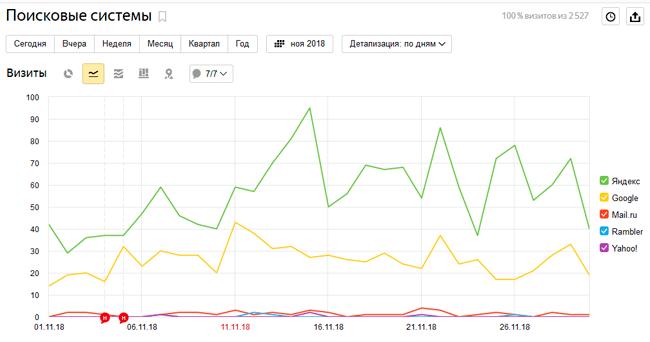 """Яндекс.Метрика: отчет """"Поисковые системы"""""""