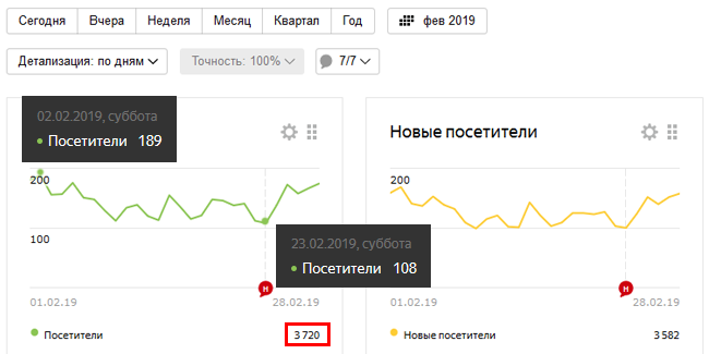 Туристический сайт: статистика за четвертый месяц