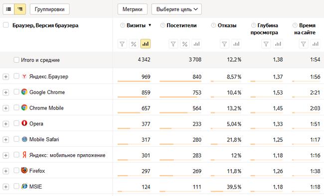 Туристический сайт: 4-й месяц, браузеры пользователей