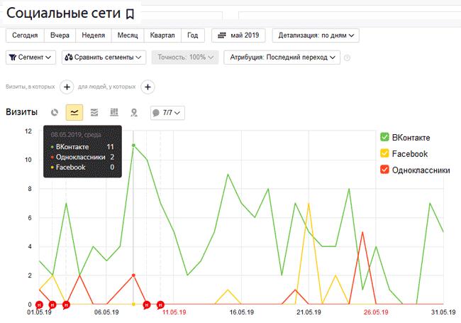 Отчет из Яндекс.Метрики: социальные сети (трафик)