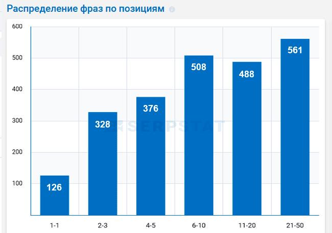 Распределение ключевых фраз по позициям выдачи Яндекса